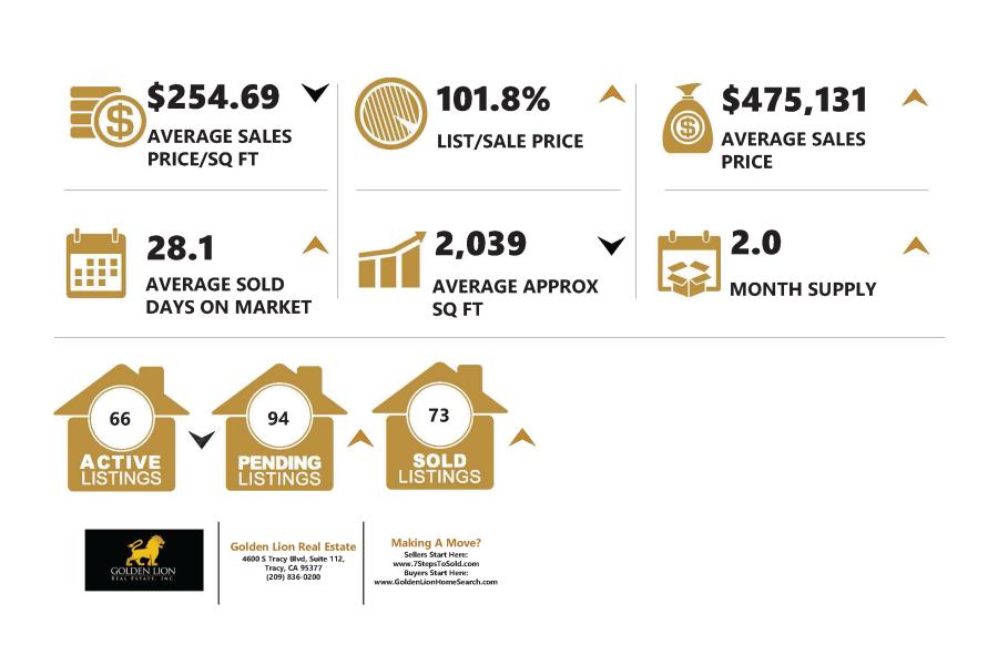 03.20.18 Tracy Market Stats