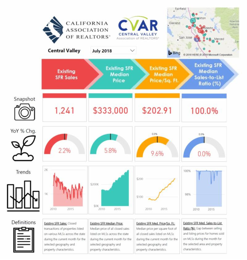July 2018 - Market Data Report