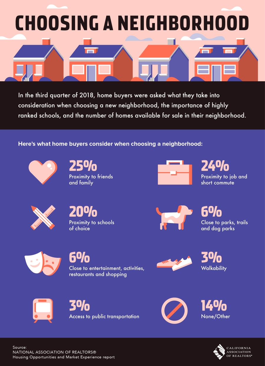 Choosing-a-Neighborhood-hi-res